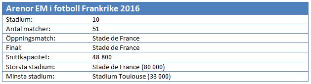 Frankrike Arenor 2016 EM i fotboll