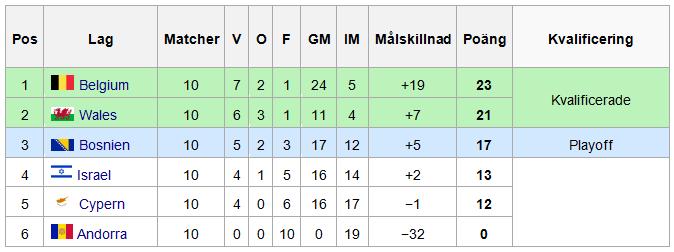 Kvalgrupp B EM resultat