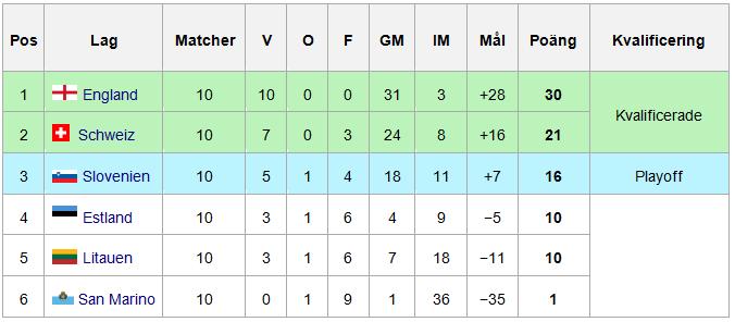Resultat Kvalgrupp E EM-fotboll