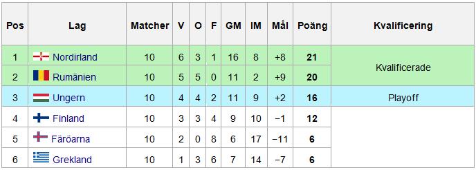 Resultat Kvalgrupp F EM-fotboll