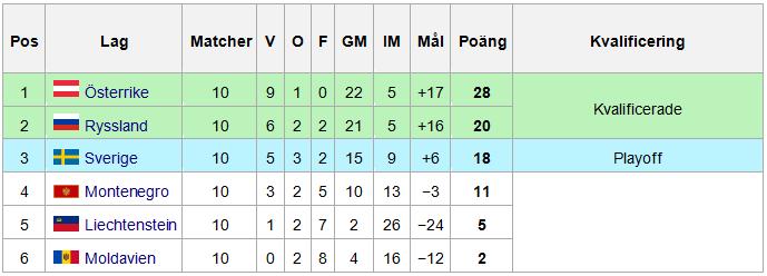 Kvalgrupp G EM-fotboll resultat