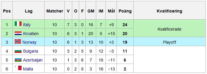 Kvalgrupp H resultat EM-fotboll