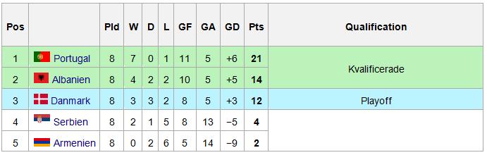Resultat Kvalgrupp I EM-fotboll